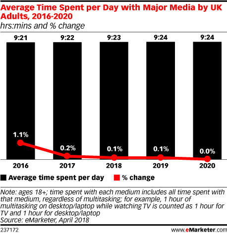 emarketer-time-with-media-uk-2016-2020