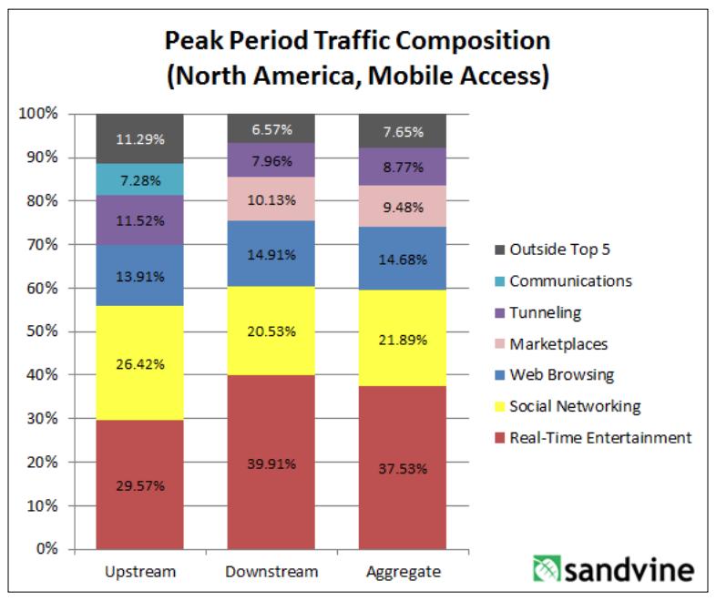 sandvine-peak-traffic-comp-2013-North-America-mobile