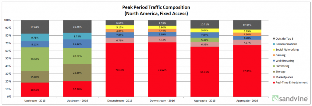 sandvine-peak-traffic-composition-2015-2016-North-America-fixed