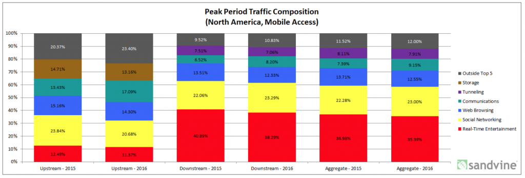 sandvine-peak-traffic-composition-2015-2016-North-America-mobile