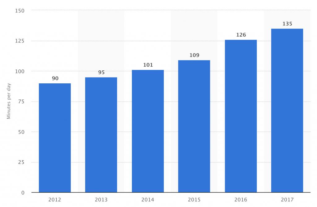 statista-daily-social-media-minutes-2012-2017