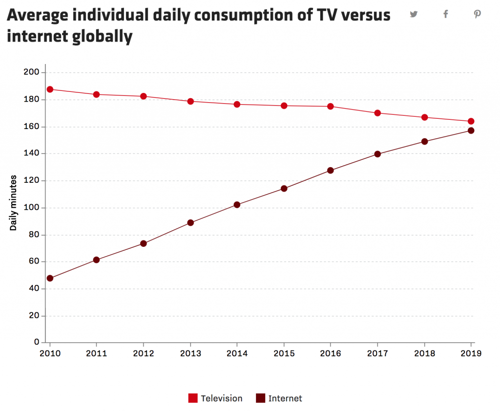 Zenith-recode-tv-vs-internet-2010-2019