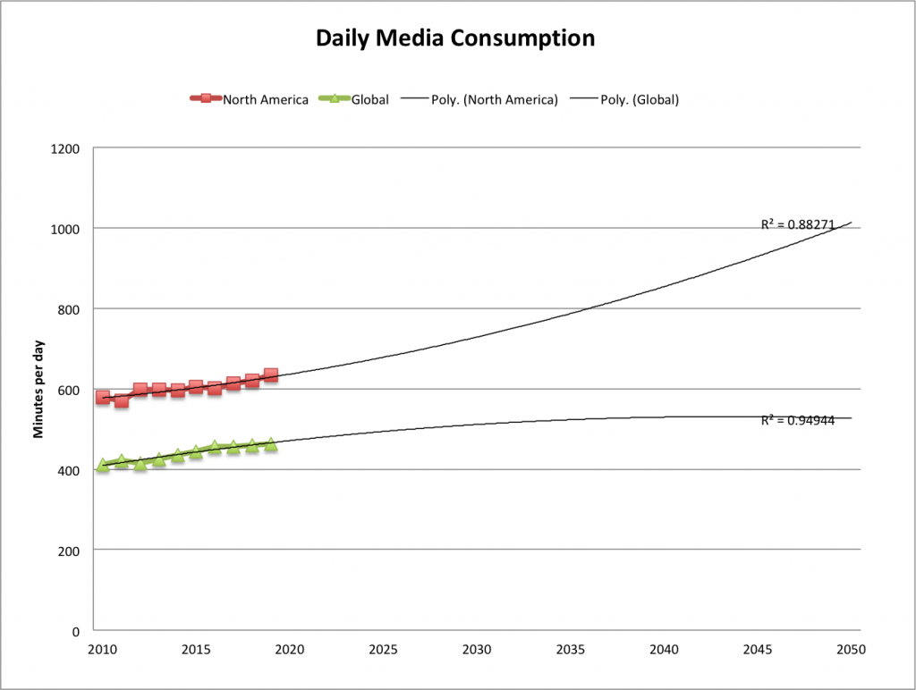 daily-media-consumption-2050-extrap