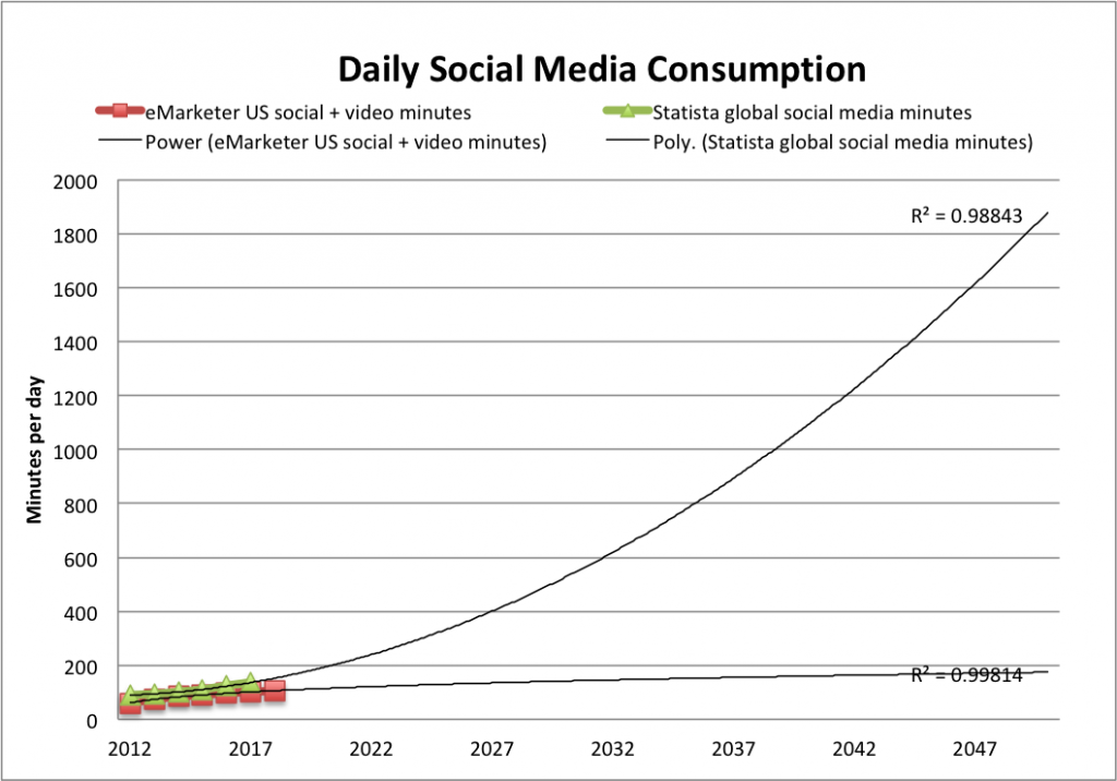 daily-social-media-consump-extrap-2050-US-global