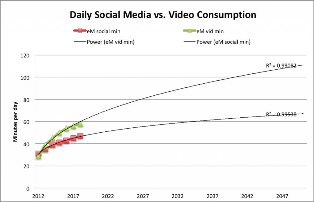 daily-social-media-video-consump-extrap-2050-eM