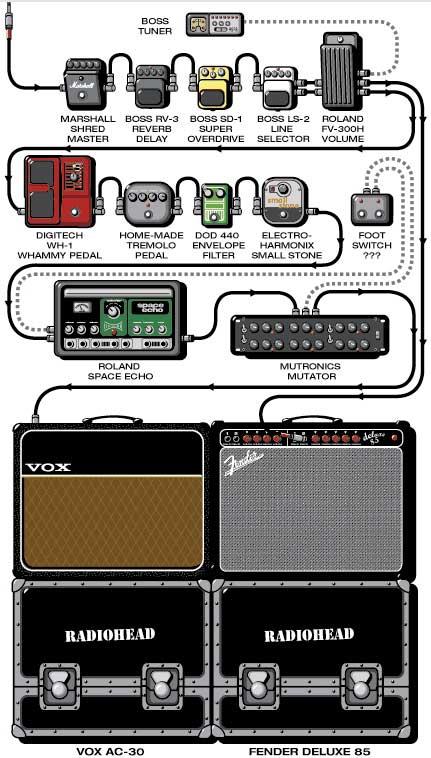 radiohead guitar