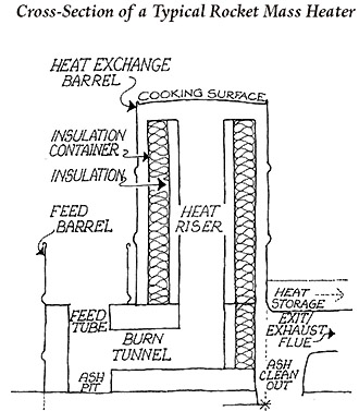 Oil Furnace Water Heater also How Engines Work Diagram Heat further Diy Outdoor Structure together with Gallery in addition Energy Efficient Heaters For Home. on rocket heater