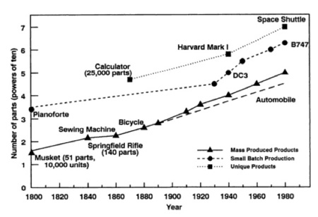 Ayres-Complexity-Trends