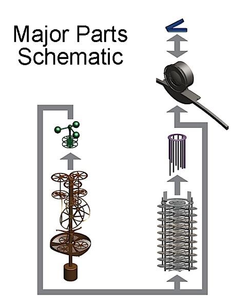 Clockschematic