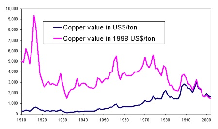 Historical Copper Price