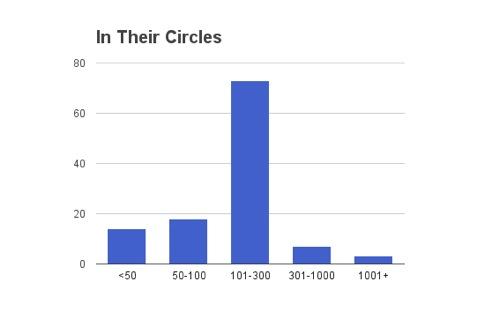 In their circles