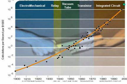The Technium: Was Moore's Law Inevitable?