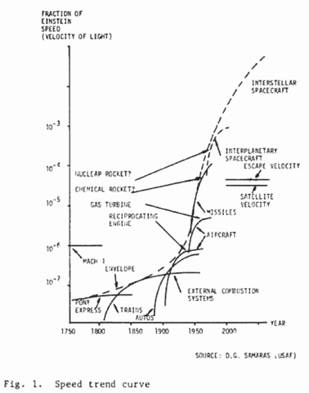 So What If We Apply Moores Law To >> The Technium Was Moore S Law Inevitable