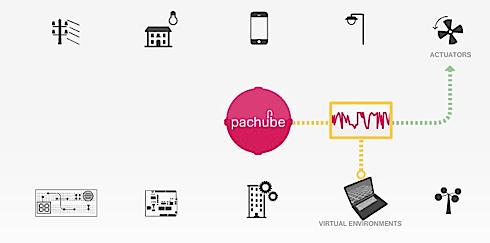 Pachube