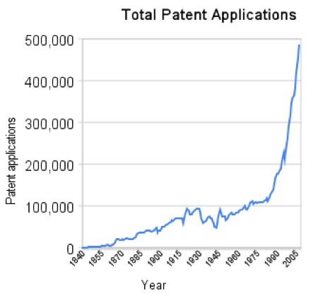 Patentsgrowth