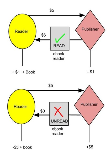 Pay To Read