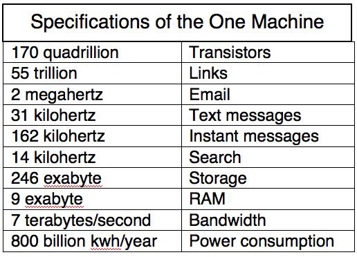 Specs Of One Machine-1