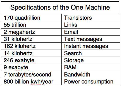 Specs Of One Machine-1
