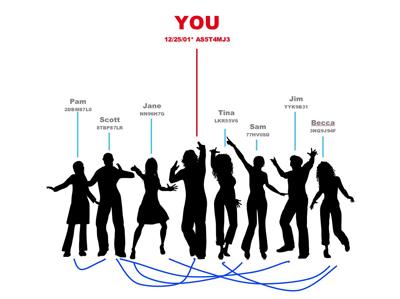 The Social You