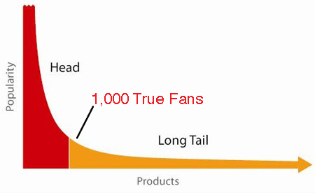 The Technium: 1,000 True Fans