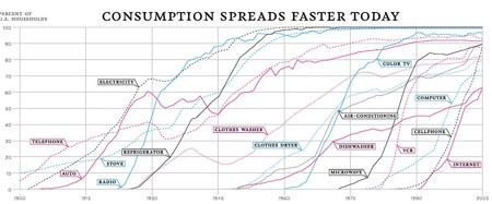 Consumption Rates Technology1