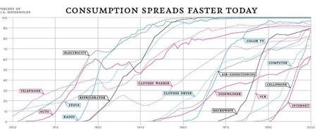 Consumption Rates Technology1