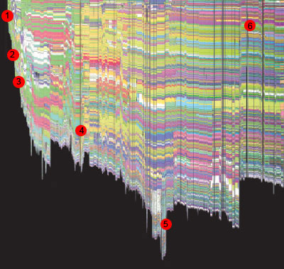Evolution-Map