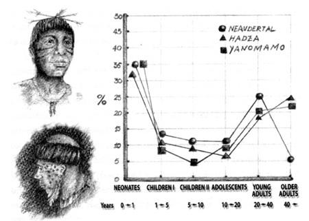Hadza-Yanomamo-Neander-Mort
