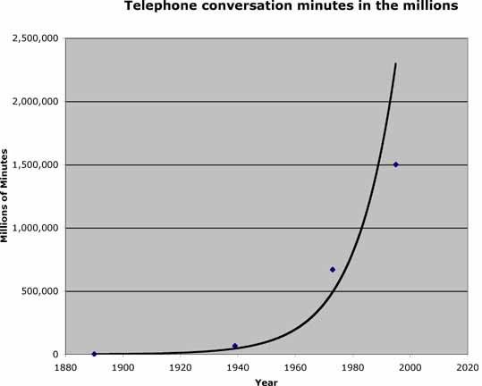 Tele Minutes